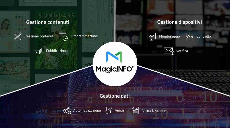 Gestione dati MagicInfo
